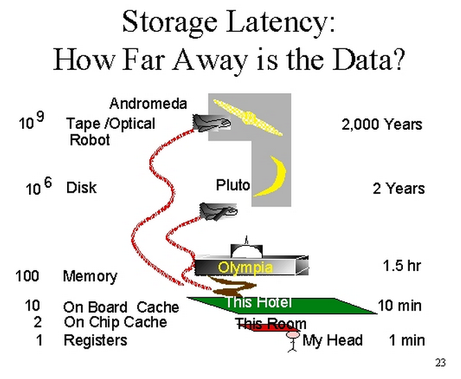 https://blog.codinghorror.com/content/images/2014/May/storage-latency-how-far-away-is-the-data.png