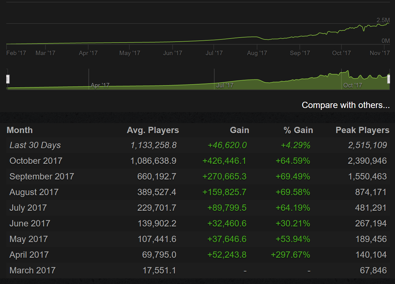 pubg-steam-stats-nov-2017