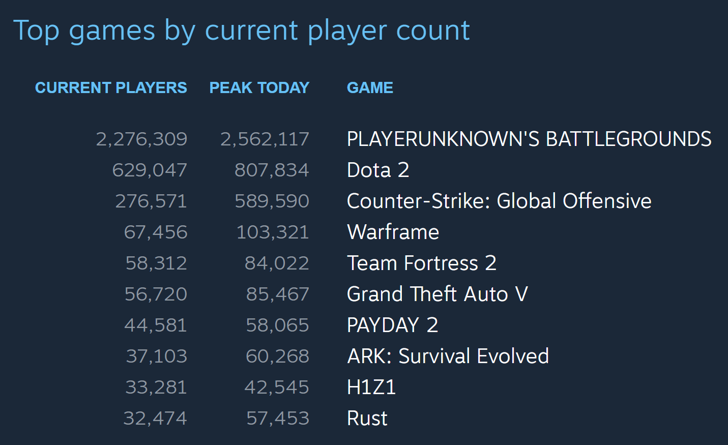 steam-top-games-by-player-count-nov-2017