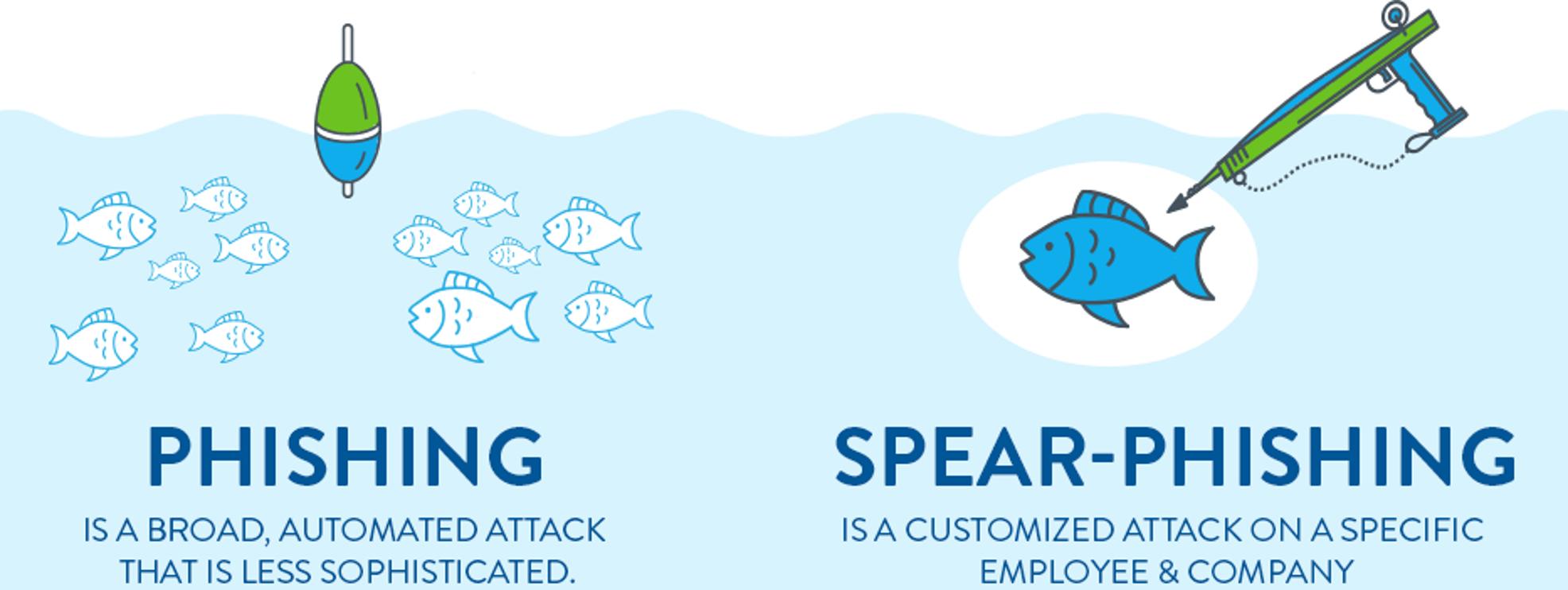 phishing-vs-spear-phishing