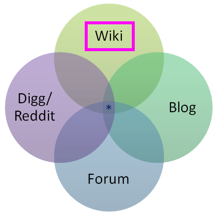 stack-overflow-venn-diagram