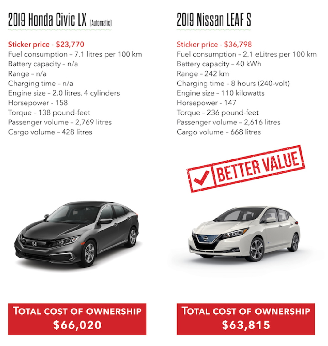 2019-civic-vs-leaf-1