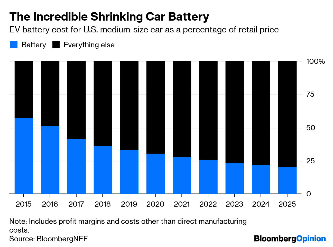 ev-battery-costs