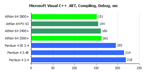 .NET compiler CPU performance benchmark graph