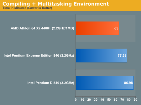 AMD and Intel dual core multitasking compilation results