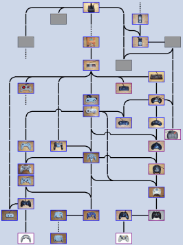 video game controller family tree