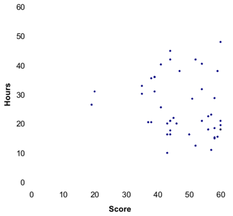 hours vs. score scatter plot for a Yale CS 323 assignment