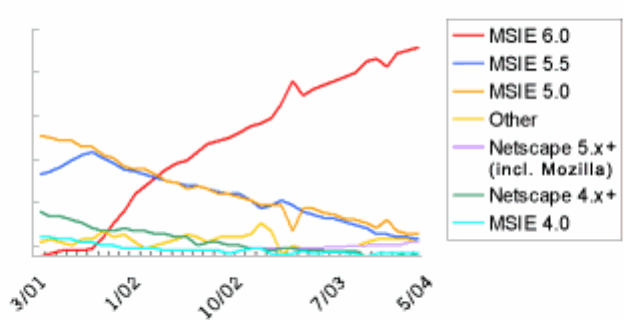 Google Zeitgeist browser share graph, 2001-2004