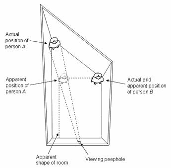 Ames Room illusion diagram