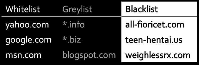 whitelist, greylist, blacklist