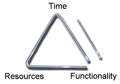 The software development iron triangle