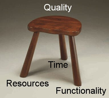 The three legged Quality stool