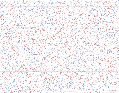 Graph of 3000 random numbers