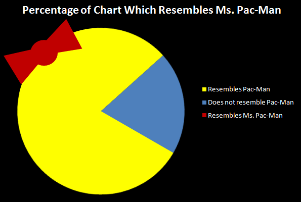 percentage-of-chart-which-resembles-ms-pac-man.png