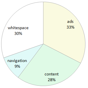 article-content-pie-graph