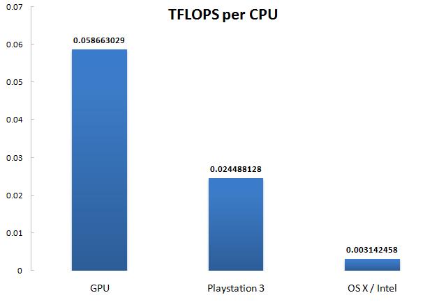 TFLOPS per CPU type graph