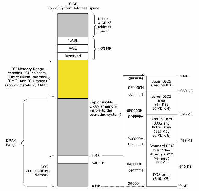 Intel system memory map