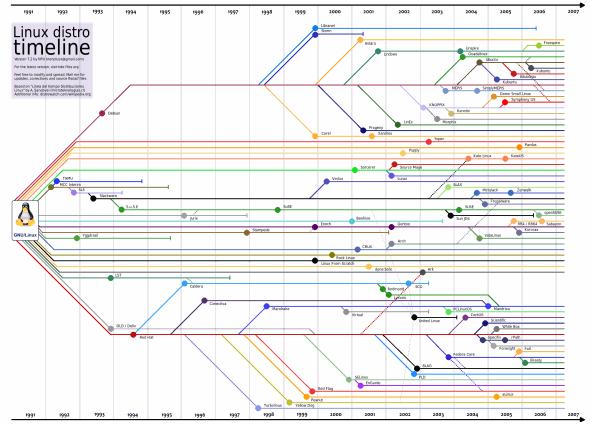 Linux Distro timeline, 1991-2007