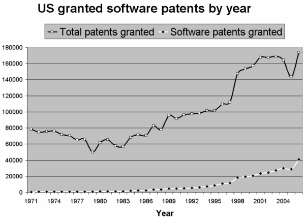 graph of software patents, 1971 - 2005