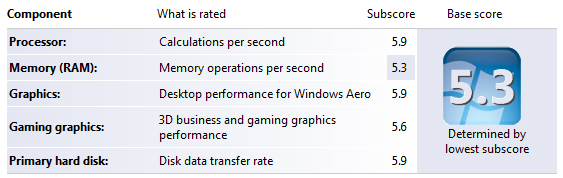 PC build, overclocking windows experience score