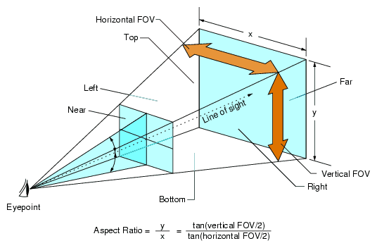 fov (field of view) diagram