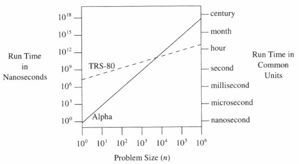 runtime on TRS-80 vs. Dec Alpha