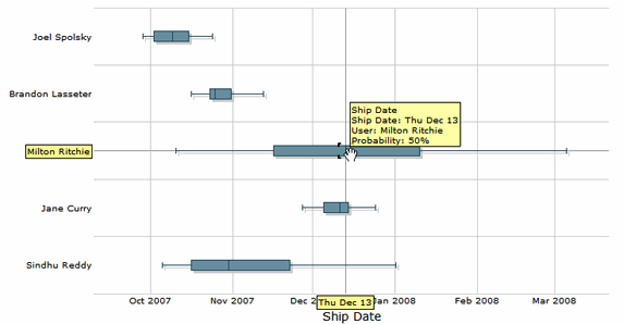 fogbugz 6: developer ship dates