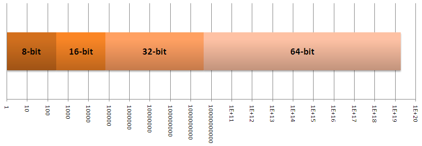 Graph of 8,16,32,64 bit memory spaces on a logarithmic scale
