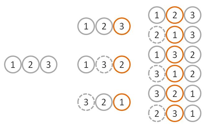 Knuth-Fisher-Yates shuffle combinations diagram
