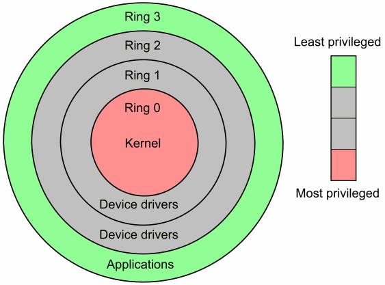 CPU Ring Model