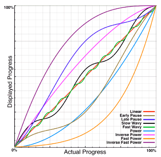 Progress function graph