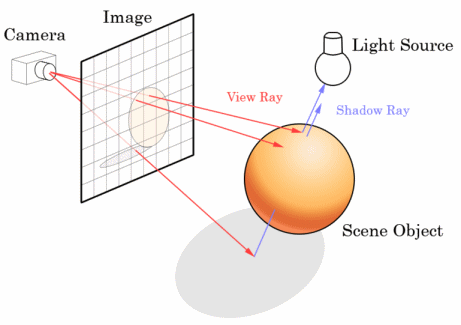 ray tracing diagram