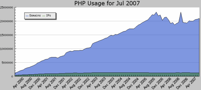 PHP usage 2000 to 2007