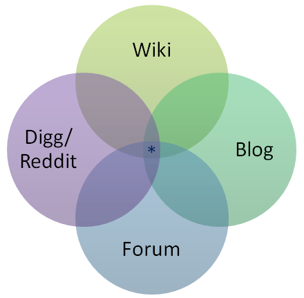 venn diagram: wiki - digg/reddit - blog - forum