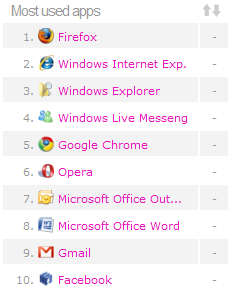 Wakoopa: most used apps