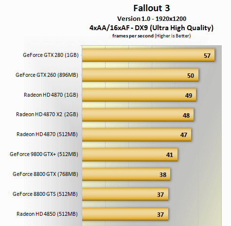 fallout 3 video card benchmarks