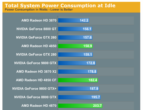 gtx 280 power consumption