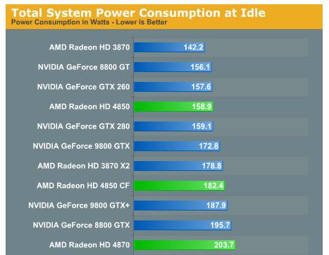 gtx 280 power consumption
