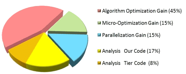 ndepend optimization graph