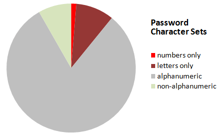 myspace-phishing-password-statistics-character-sets