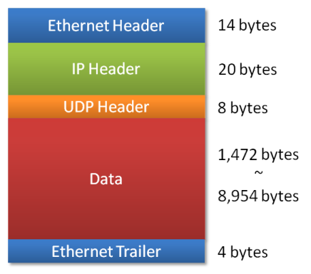 udp packet diagram