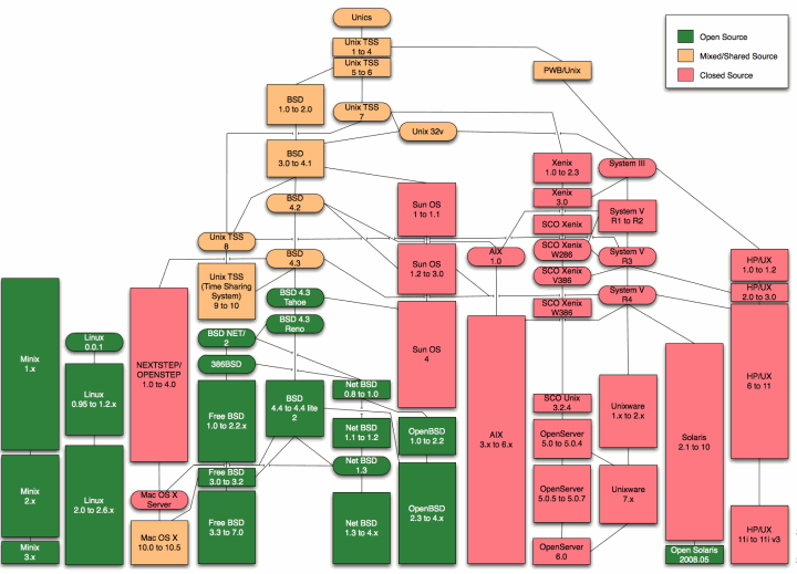unix-family-tree.png