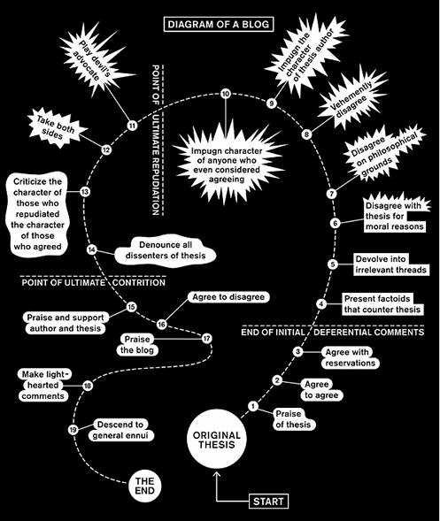 diagram-of-a-blog.png