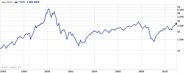 Web-bubble-graph-nasdaq