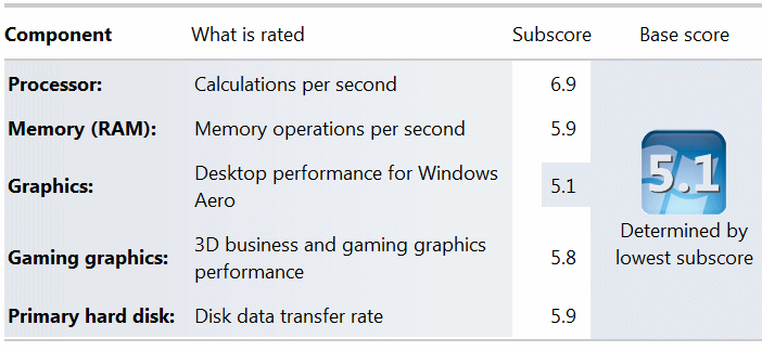 Windows-experience-score