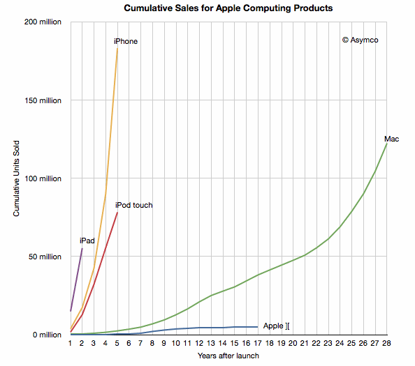 Apple-cumulative-sales