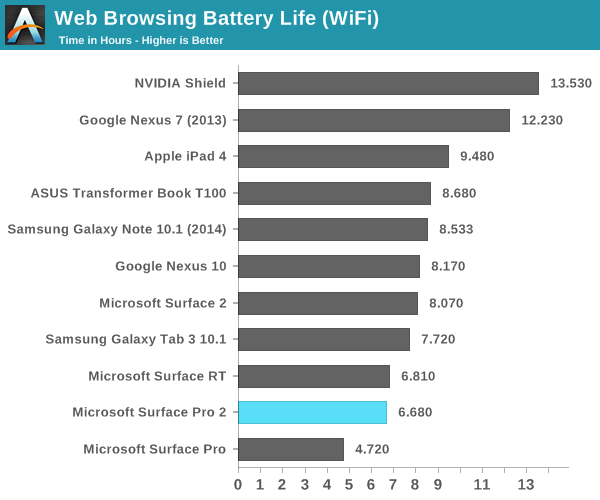 Web browsing battery life, Surface Pro vs Surface Pro 2